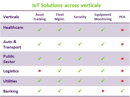 vertical-iot-solutions